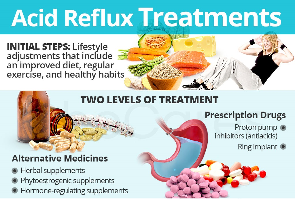 How to treatment acid reflux